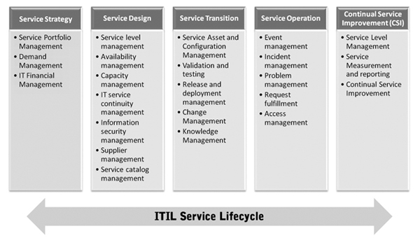 information technology infrastructure library itil This is where itil®, the information technology infrastructure library, comes into  play itil is the most widely accepted approach to it service.